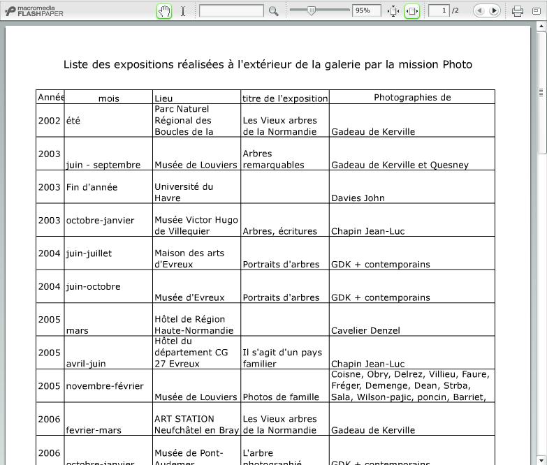Liste des expositions réalisées à l'extérieur depuis 2002